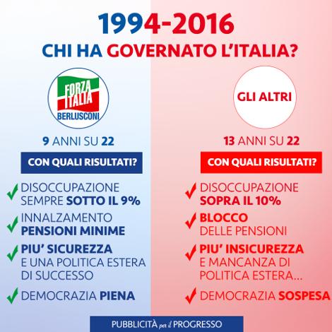 Infografica da condividere